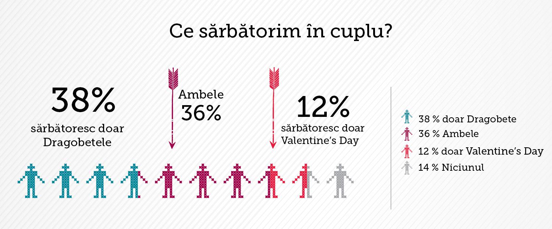 Cum sărbătoresc îndrăgostiții români Dragobetele? Cumpără cadouri simbolice de 50-100 de lei, urmate de bijuterii și haine