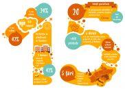 15 ani de inovatie tehnologica pe piata sistemelor software