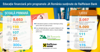 Educatie financiara, in scoala, prin programul Junior Achievement Romania, sustinut de Raiffeisen Bank