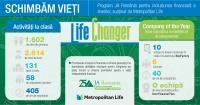 """În 2018, programul internațional Life Changer (""""Schimbăm vieți"""") a ajuns gratuit la peste 4.000 de elevi din România"""