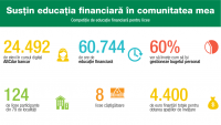 "Opt licee au primit finantari in cadrul competitiei ""Sustin educatia financiara in comunitatea mea"" organizata de Junior Achievement (JA) Romania si Raiffeisen Bank"