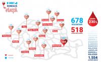 DIGI donează viață | Peste 500 de angajați ai grupului au donat 230 de litri de sânge