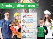 Finanțări pentru dotarea smart a școlilor oferite de Junior Achievement și Telekom Romania