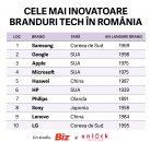 Samsung, Google și Apple sunt cele mai inovatoare branduri pentru români în 2020