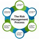 Evaluarea de risc si metodele de tratare a riscurilor