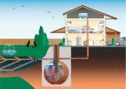 Din ce cauze poate aparea mirosul in fosa septica ecologica?